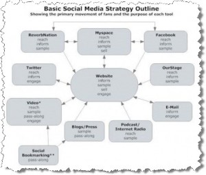 Social Media Strategy Map 300x255 Online Music Marketing   step by step plan