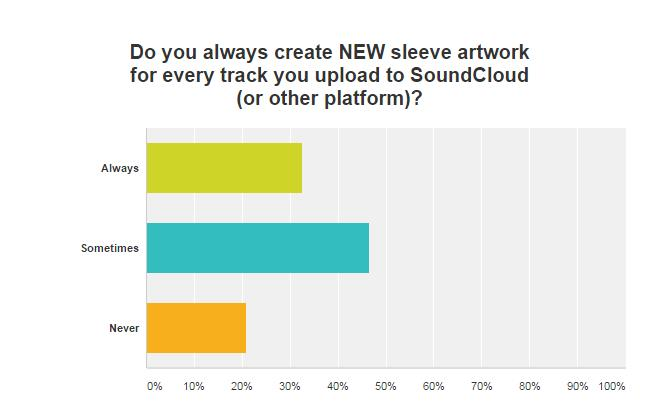 Sleeve Artwork - How to Make a Professional Album Cover in