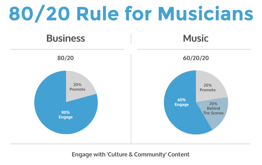 Why a musician website and fan mailing list are critical to your success musician 80 20 rule malvernweather Image collections