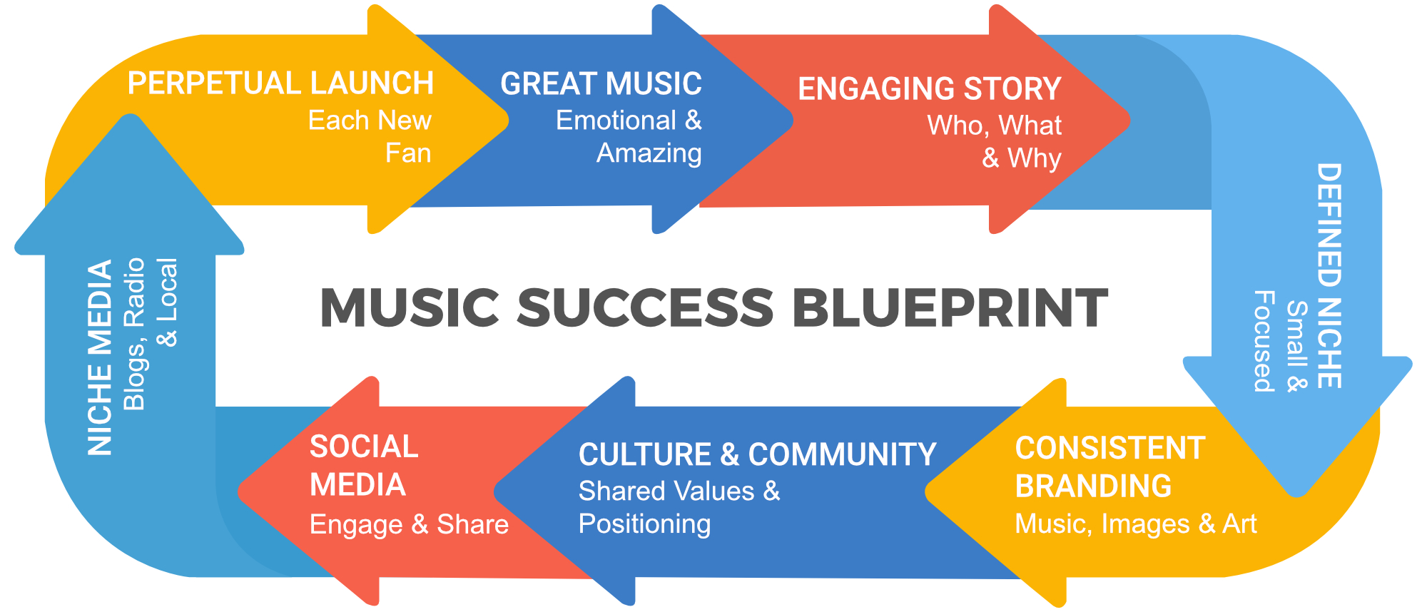 Why a musician website and fan mailing list are critical to your success music success foundation malvernweather Images